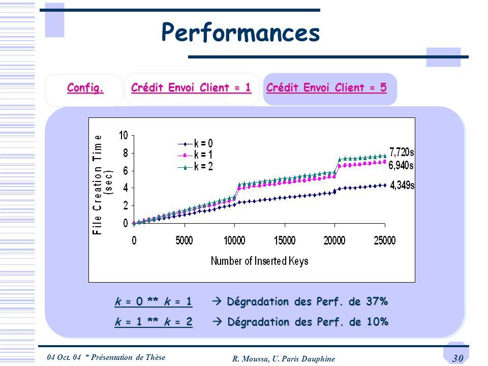 04 Oct. 04 * Présentation de Thèse R. Moussa, U. Paris Dauphine 30 Performances Config. Crédit Envoi Client = 1 Crédit Envoi Client = 5 k = 0 ** k = 1