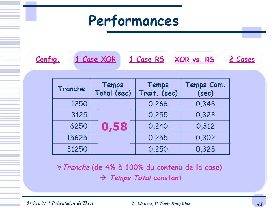04 Oct. 04 * Présentation de Thèse R. Moussa, U. Paris Dauphine 41 2 Cases1 Case XORConfig. 1 Case RS XOR vs. RS Performances Tranche Temps Total (sec