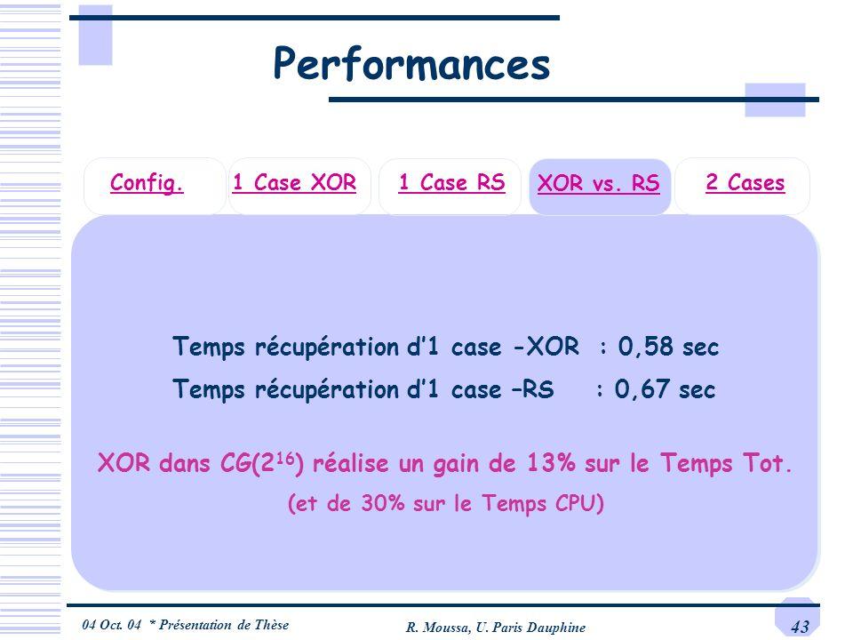 04 Oct. 04 * Présentation de Thèse R. Moussa, U. Paris Dauphine 43 2 Cases1 Case XORConfig. Performances Temps récupération d1 case -XOR : 0,58 sec XO