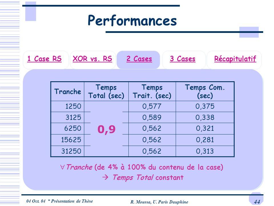 04 Oct. 04 * Présentation de Thèse R. Moussa, U. Paris Dauphine 44 3 Cases2 CasesRécapitulatifXOR vs. RS1 Case RS Performances Tranche Temps Total (se