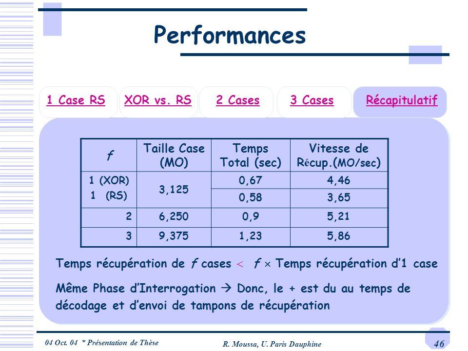 04 Oct. 04 * Présentation de Thèse R. Moussa, U. Paris Dauphine 46 Performances 3 Cases2 CasesRécapitulatifXOR vs. RS1 Case RS f Taille Case (MO) Temp