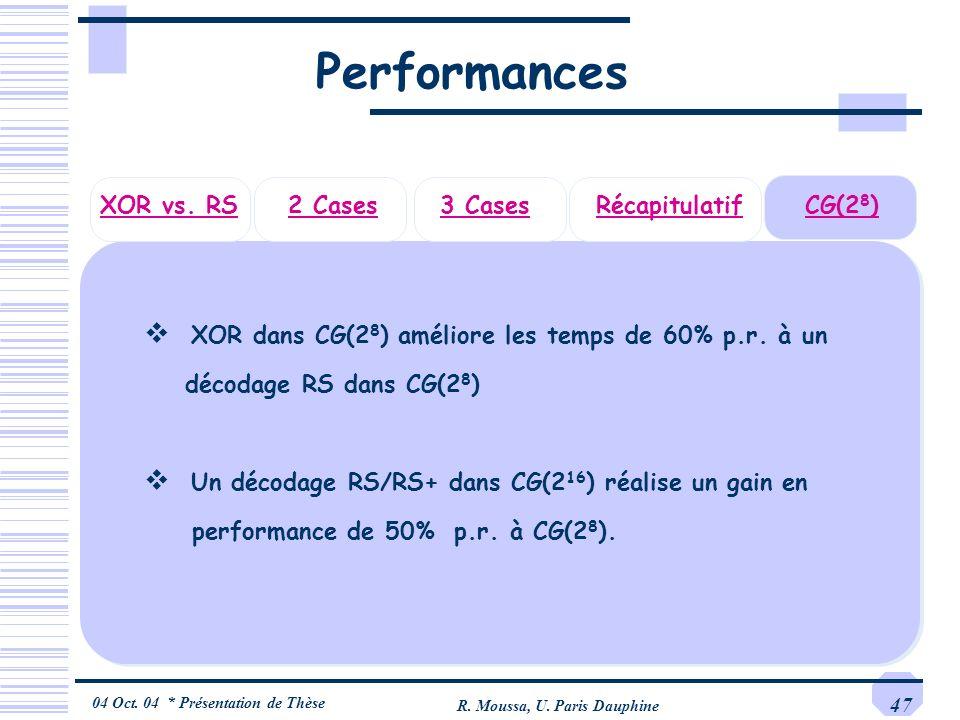 04 Oct. 04 * Présentation de Thèse R. Moussa, U. Paris Dauphine 47 Performances CG(2 8 ) XOR dans CG(2 8 ) améliore les temps de 60% p.r. à un décodag