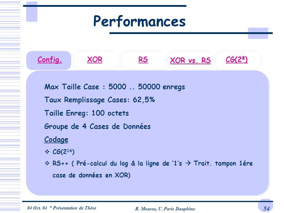 04 Oct. 04 * Présentation de Thèse R. Moussa, U. Paris Dauphine 54 Performances Max Taille Case : 5000.. 50000 enregs Taux Remplissage Cases: 62,5% Ta