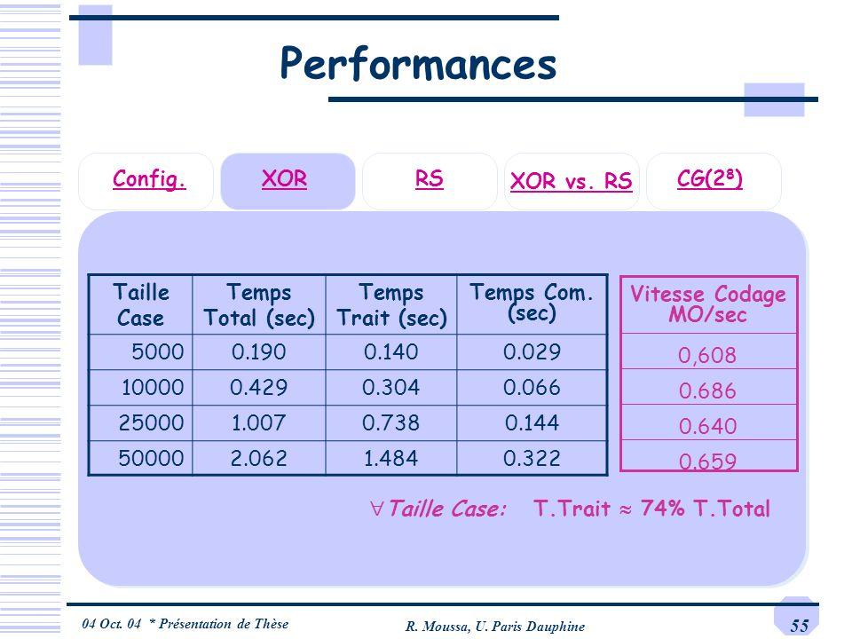 04 Oct. 04 * Présentation de Thèse R. Moussa, U. Paris Dauphine 55 Performances Taille Case Temps Total (sec) Temps Trait (sec) Temps Com. (sec) 50000