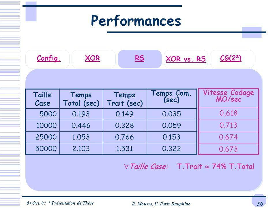 04 Oct. 04 * Présentation de Thèse R. Moussa, U. Paris Dauphine 56 Performances Taille Case Temps Total (sec) Temps Trait (sec) Temps Com. (sec) 50000
