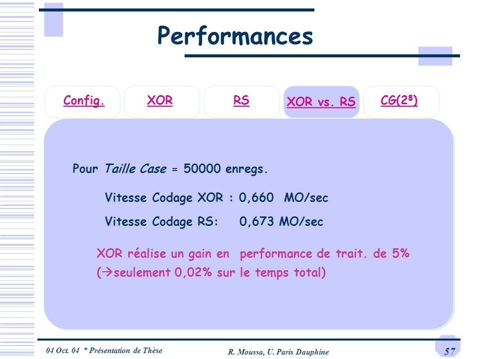 04 Oct. 04 * Présentation de Thèse R. Moussa, U. Paris Dauphine 57 Performances Vitesse Codage XOR : 0,660 MO/sec Vitesse Codage RS: 0,673 MO/sec XOR