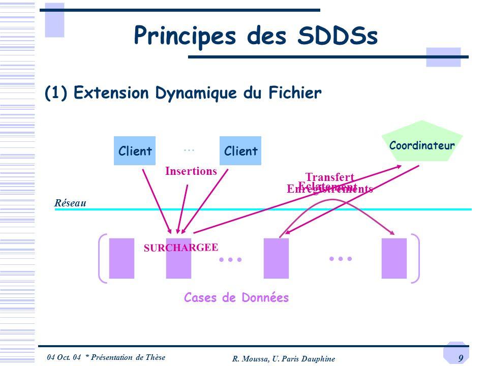 04 Oct. 04 * Présentation de Thèse R. Moussa, U. Paris Dauphine 9 Principes des SDDSs (1) Extension Dynamique du Fichier Client Réseau Client … Cases