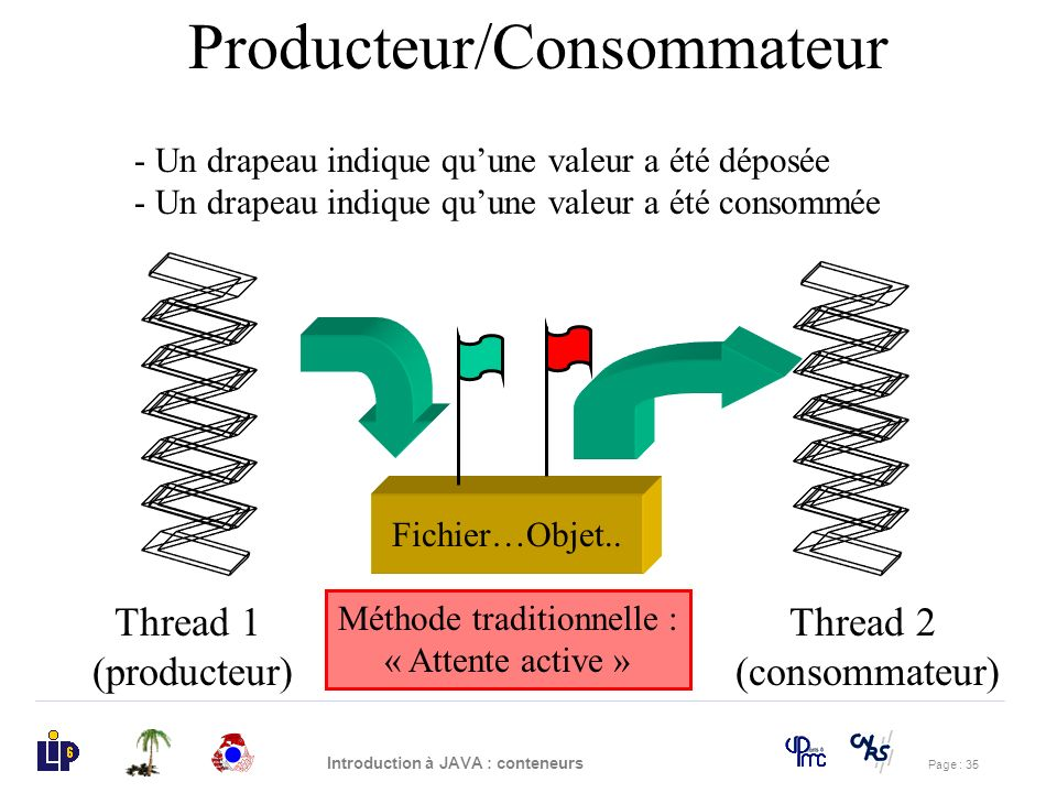 Page : 35 Introduction à JAVA : conteneurs Producteur/Consommateur Méthode traditionnelle : « Attente active » Thread 1 (producteur) Thread 2 (consomm