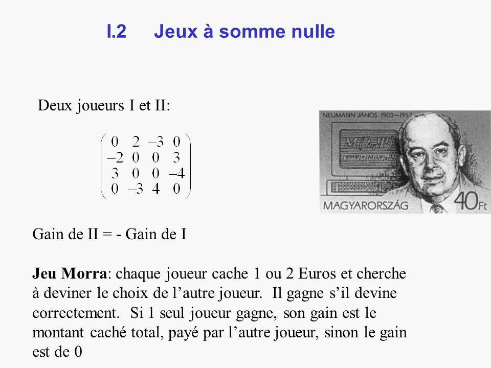 I.2 Jeux à somme nulle Deux joueurs I et II: Gain de II = - Gain de I Jeu Morra: chaque joueur cache 1 ou 2 Euros et cherche à deviner le choix de lautre joueur.