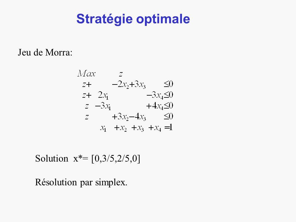 Stratégie optimale Jeu de Morra: Solution x*= [0,3/5,2/5,0] Résolution par simplex.