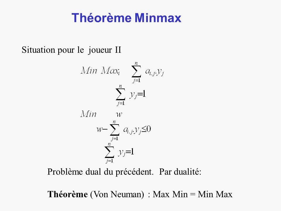 Théorème Minmax Situation pour le joueur II Problème dual du précédent.
