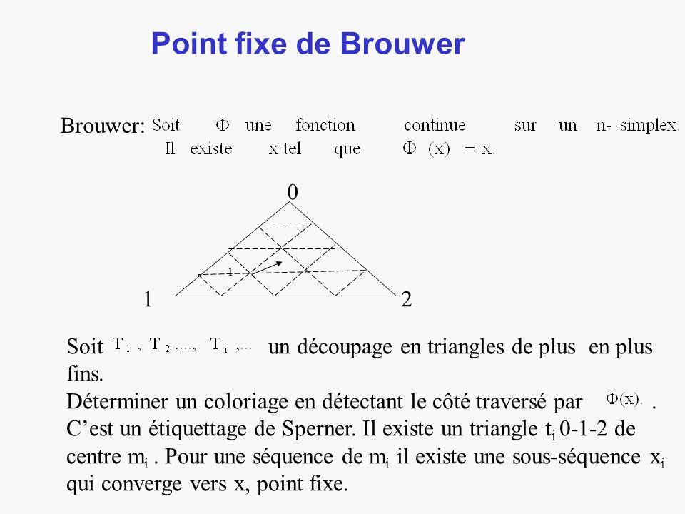 Point fixe de Brouwer Brouwer: 0 12 Soit un découpage en triangles de plus en plus fins.