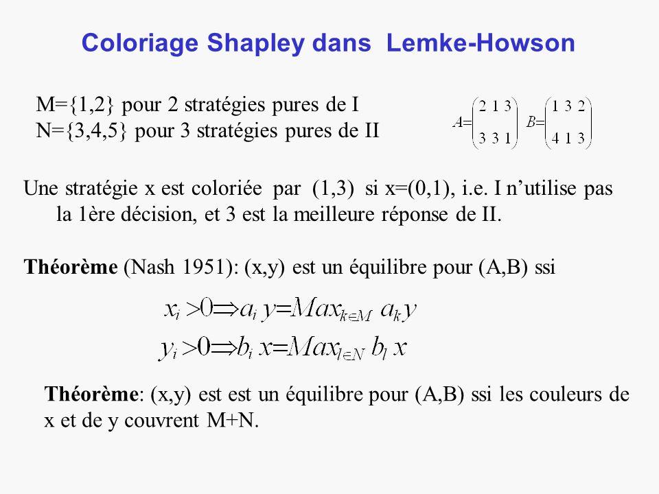 Coloriage Shapley dans Lemke-Howson M={1,2} pour 2 stratégies pures de I N={3,4,5} pour 3 stratégies pures de II Une stratégie x est coloriée par (1,3) si x=(0,1), i.e.