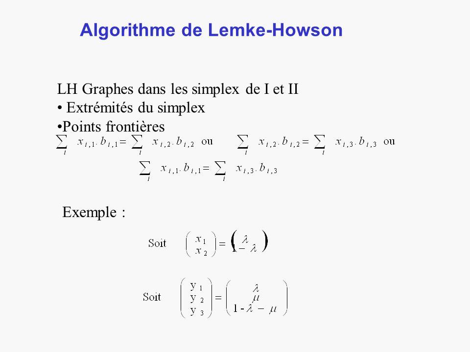 Algorithme de Lemke-Howson LH Graphes dans les simplex de I et II Extrémités du simplex Points frontières Exemple :