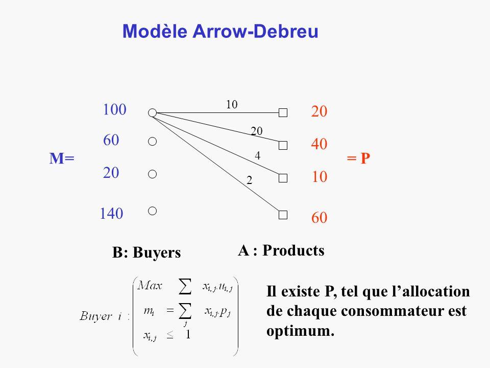 Modèle Arrow-Debreu B: Buyers A : Products 10 20 4 2 100 60 20 140 M= 20 40 10 60 = P Il existe P, tel que lallocation de chaque consommateur est optimum.