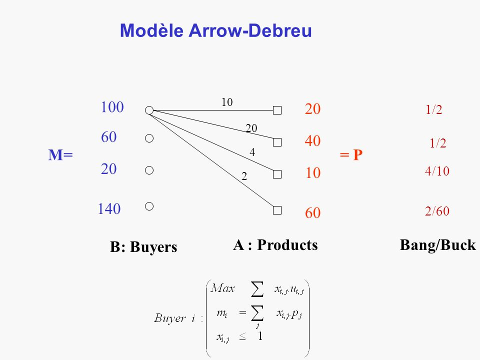 Modèle Arrow-Debreu B: Buyers A : Products 10 20 4 2 100 60 20 140 M= 20 40 10 60 = P Bang/Buck 1/2 4/10 2/60