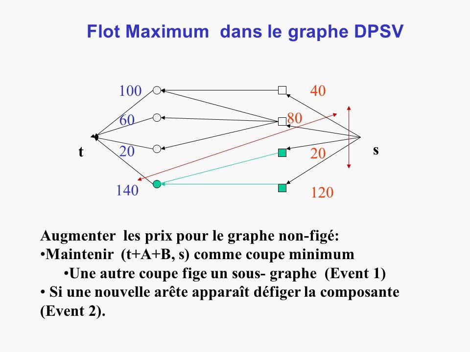 Flot Maximum dans le graphe DPSV t s 100 60 20 140 40 80 20 120 Augmenter les prix pour le graphe non-figé: Maintenir (t+A+B, s) comme coupe minimum Une autre coupe fige un sous- graphe (Event 1) Si une nouvelle arête apparaît défiger la composante (Event 2).