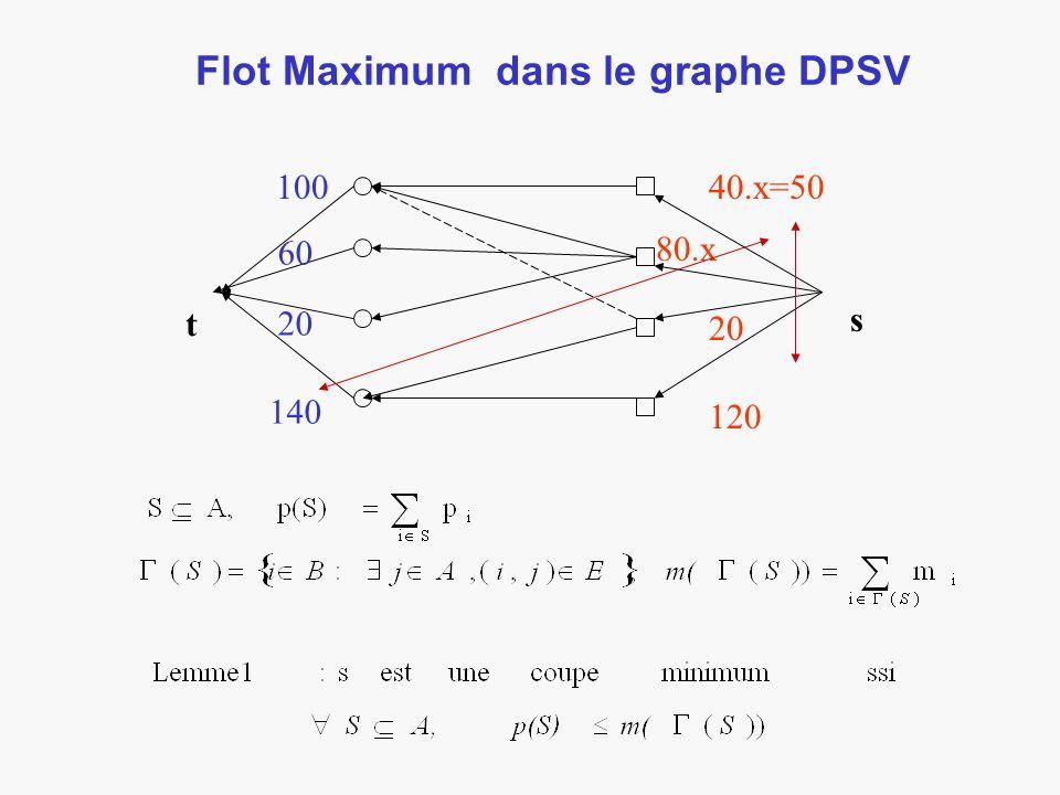 Flot Maximum dans le graphe DPSV t s 100 60 20 140 40.x=50 80.x 20 120