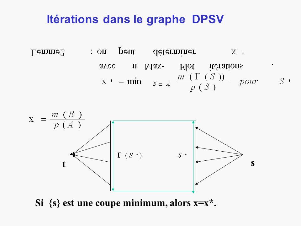 Itérations dans le graphe DPSV t s Si {s} est une coupe minimum, alors x=x*.