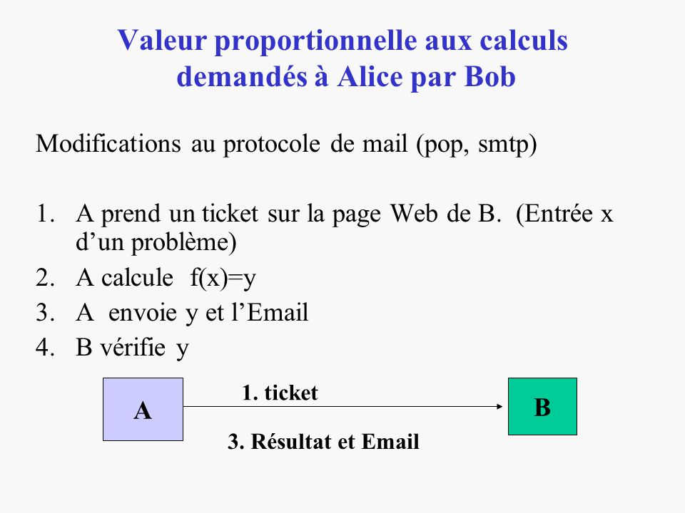 Valeur proportionnelle aux calculs demandés à Alice par Bob Modifications au protocole de mail (pop, smtp) 1.A prend un ticket sur la page Web de B. (