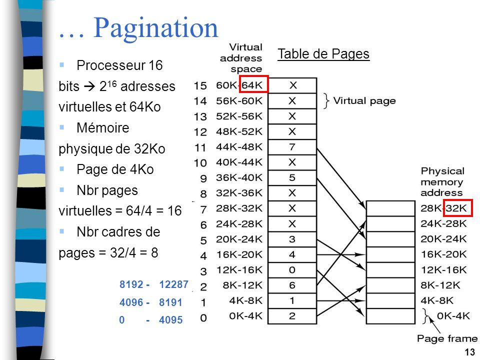 13 … Pagination 8192 -12287 4096 -8191 0 -4095 Table de Pages Processeur 16 bits 2 16 adresses virtuelles et 64Ko Mémoire physique de 32Ko Page de 4Ko