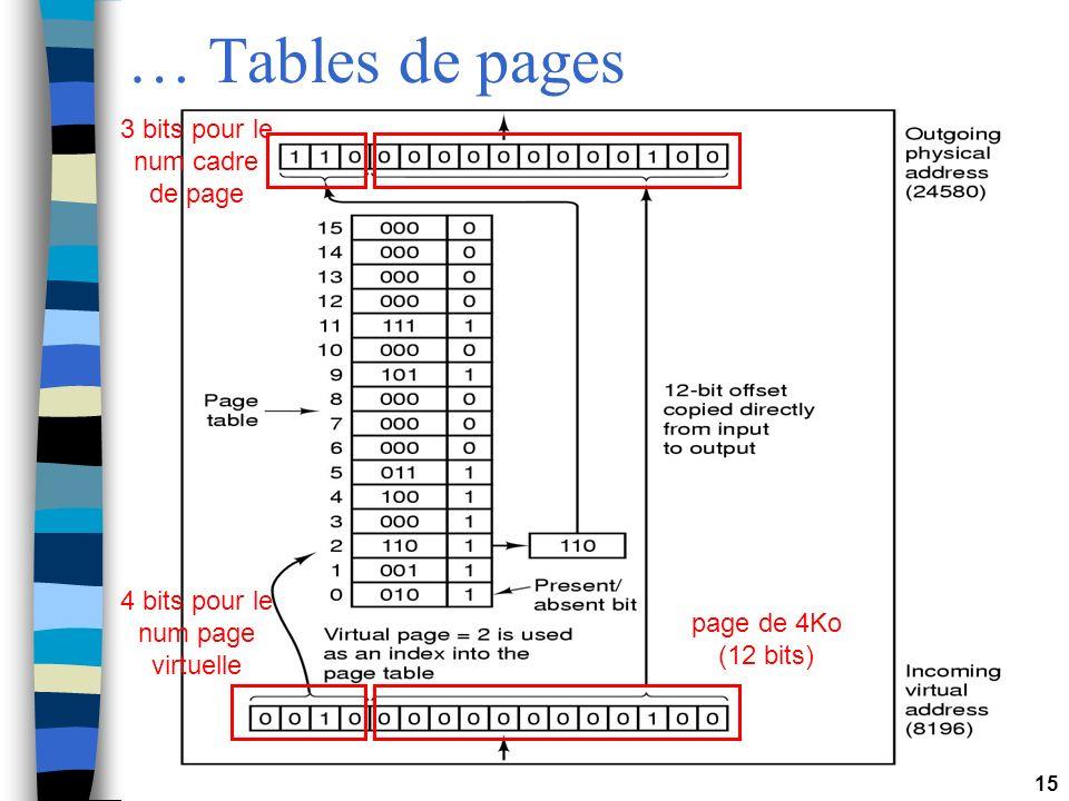 15 … Tables de pages 4 bits pour le num page virtuelle 3 bits pour le num cadre de page page de 4Ko (12 bits)