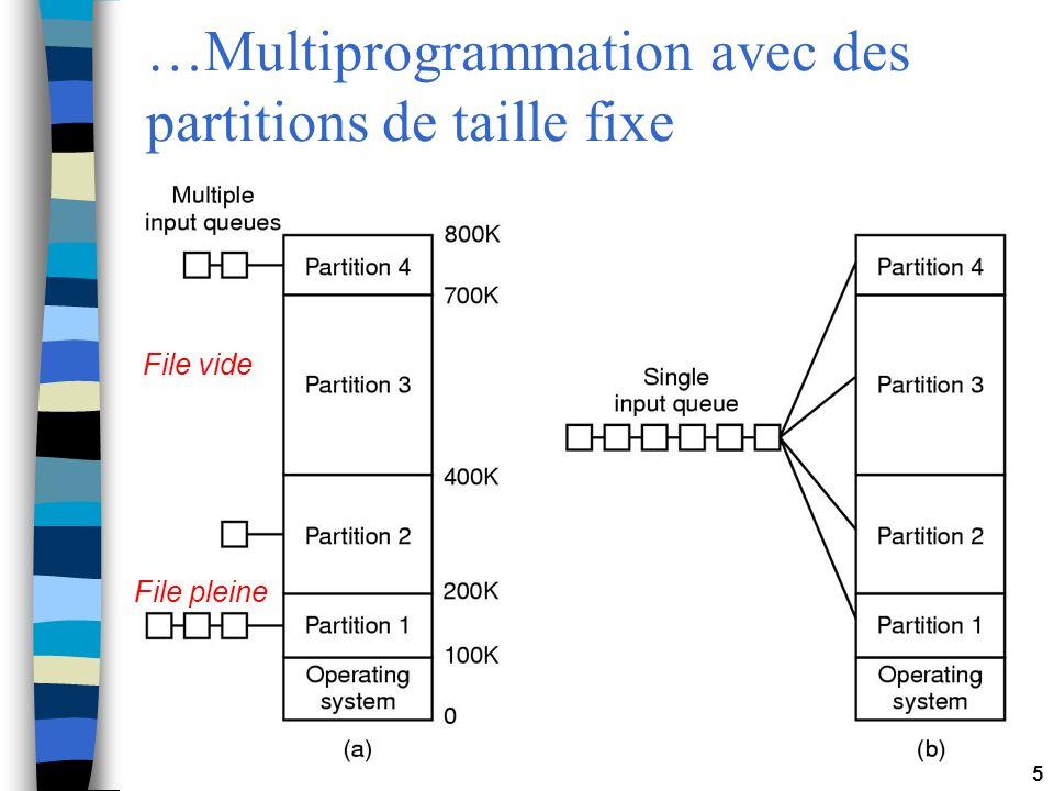 5 …Multiprogrammation avec des partitions de taille fixe File vide File pleine