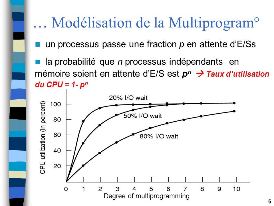 6 … Modélisation de la Multiprogram° Degree of multiprogramming un processus passe une fraction p en attente dE/Ss la probabilité que n processus indé