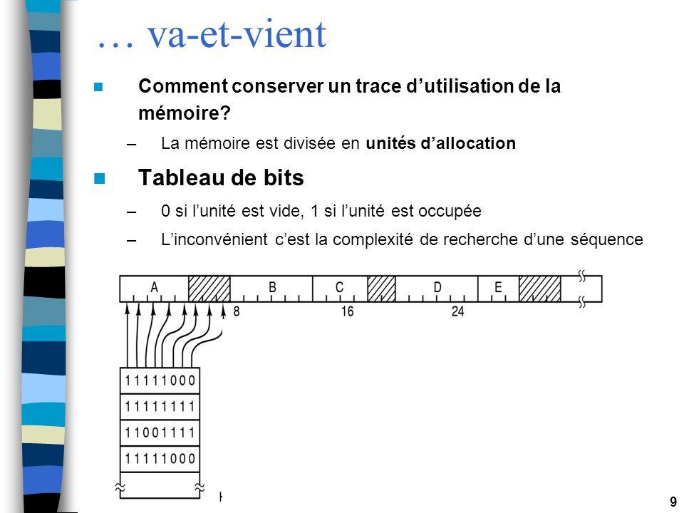 9 … va-et-vient Comment conserver un trace dutilisation de la mémoire? –La mémoire est divisée en unités dallocation Tableau de bits –0 si lunité est
