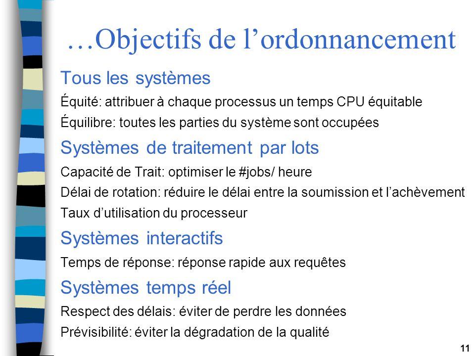 11 …Objectifs de lordonnancement Tous les systèmes Équité: attribuer à chaque processus un temps CPU équitable Équilibre: toutes les parties du systèm