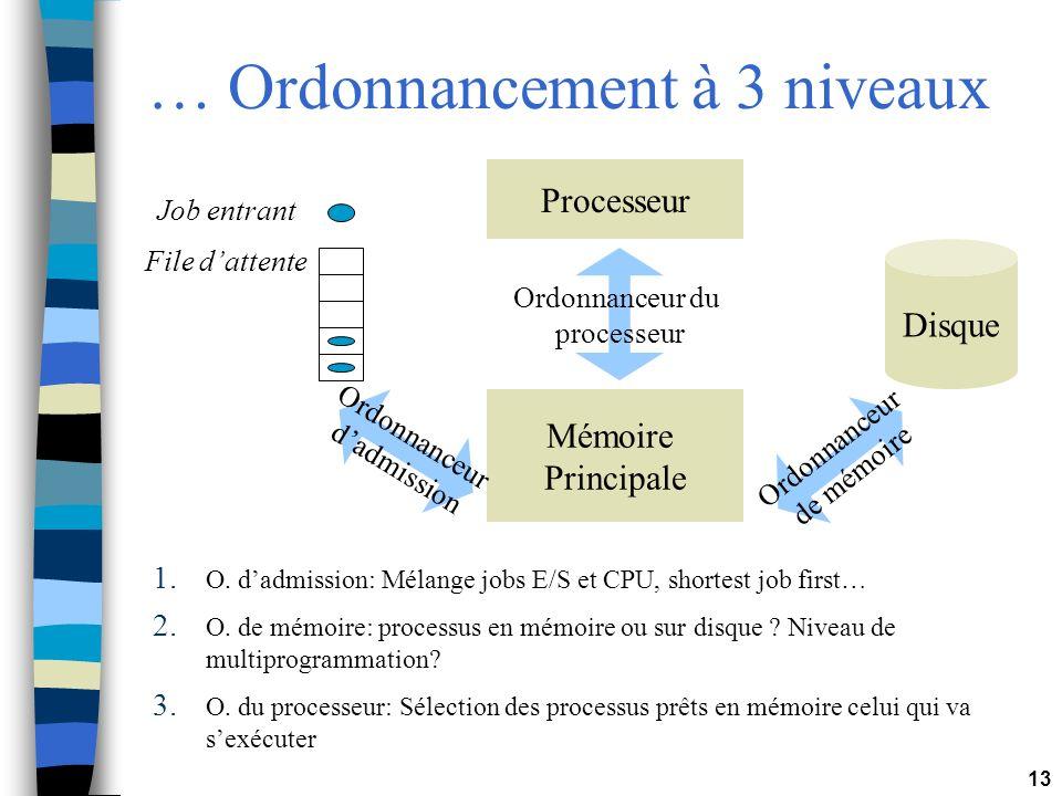 13 … Ordonnancement à 3 niveaux Processeur Mémoire Principale Disque Ordonnanceur du processeur Ordonnanceur de mémoire Job entrant File dattente Ordo