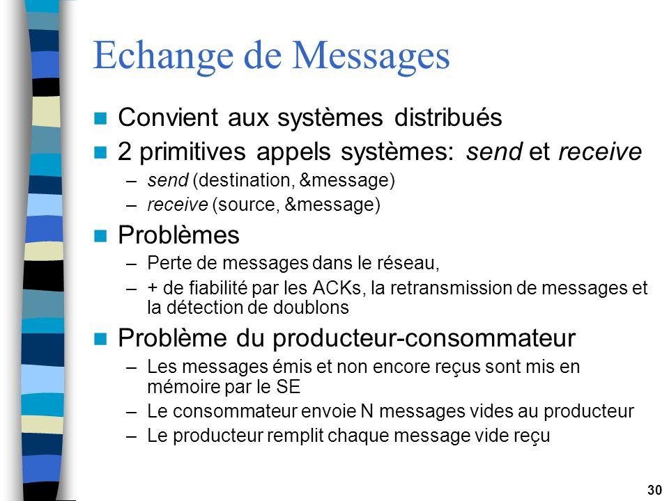 30 Echange de Messages Convient aux systèmes distribués 2 primitives appels systèmes: send et receive –send (destination, &message) –receive (source, &message) Problèmes –Perte de messages dans le réseau, –+ de fiabilité par les ACKs, la retransmission de messages et la détection de doublons Problème du producteur-consommateur –Les messages émis et non encore reçus sont mis en mémoire par le SE –Le consommateur envoie N messages vides au producteur –Le producteur remplit chaque message vide reçu