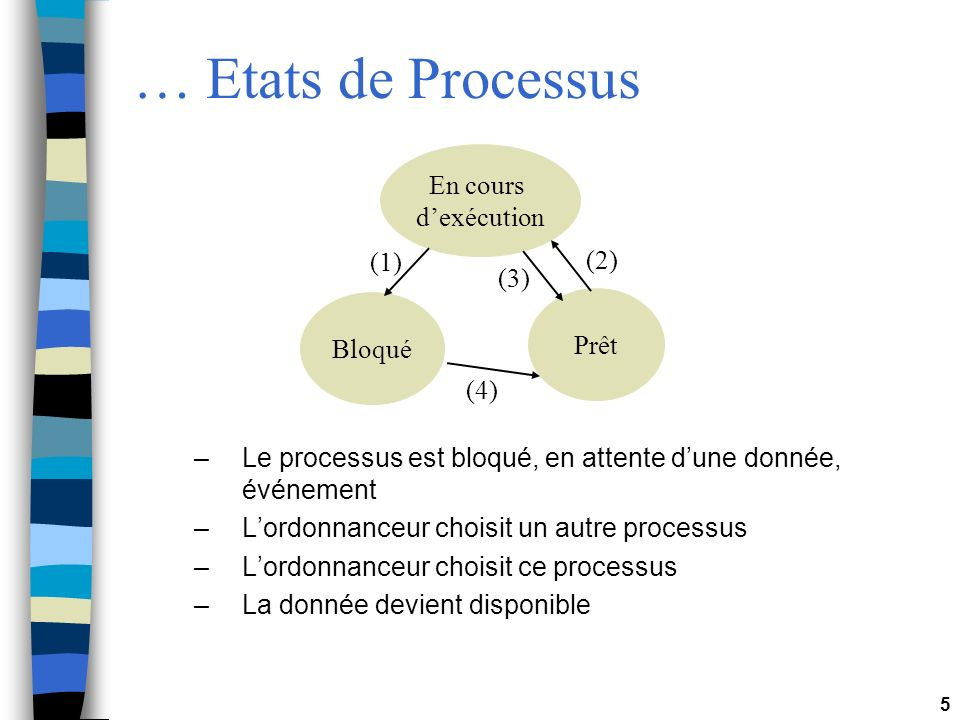 5 … Etats de Processus En cours dexécution Bloqué Prêt –Le processus est bloqué, en attente dune donnée, événement –Lordonnanceur choisit un autre processus –Lordonnanceur choisit ce processus –La donnée devient disponible (1) (3) (2) (4)