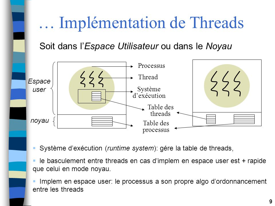 9 … Implémentation de Threads Soit dans lEspace Utilisateur ou dans le Noyau noyau Espace user Processus Thread Système dexécution Table des threads Table des processus Système dexécution (runtime system): gére la table de threads, le basculement entre threads en cas dimplem en espace user est + rapide que celui en mode noyau.