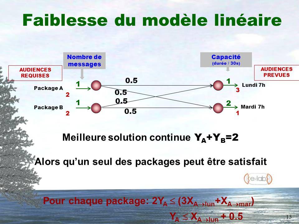 13 Faiblesse du modèle linéaire 1 2 Package A Package B 1 1 Nombre de messages Capacité (durée / 30s) AUDIENCES PREVUES 3 1 AUDIENCES REQUISES 2 2 0.5 Meilleure solution continue Y A +Y B =2 Alors quun seul des packages peut être satisfait Pour chaque package: 2Y A (3X A lun +X A mar ) Y A X A lun + 0.5 Lundi 7h Mardi 7h