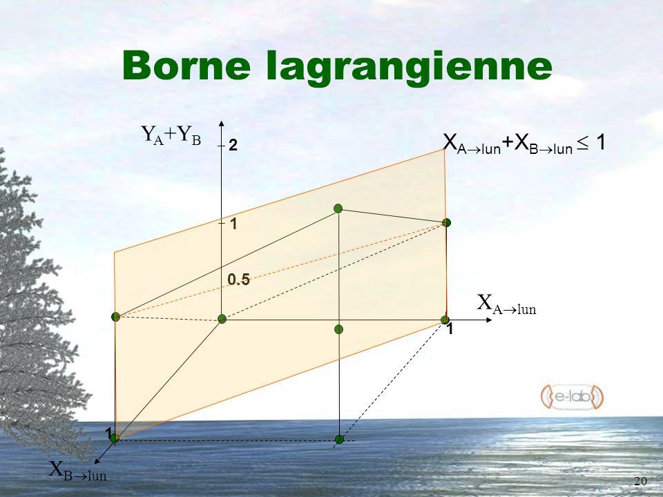 20 Borne lagrangienne X B lun Y A +Y B X A lun 2 1 0.5 1 1 X A lun +X B lun 1