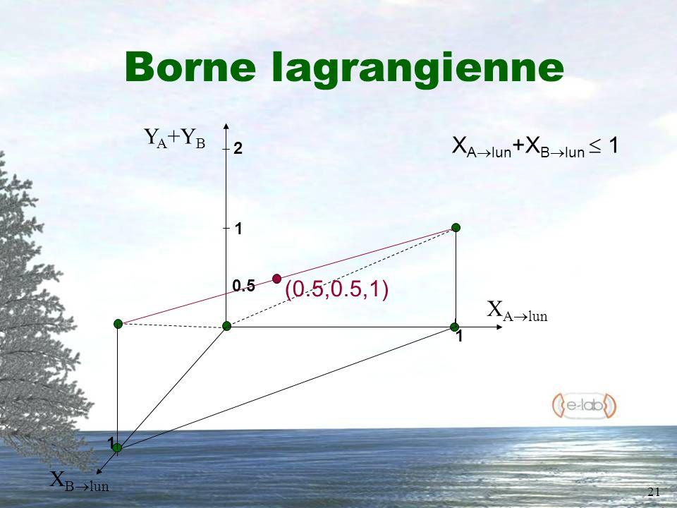 21 Borne lagrangienne X B lun Y A +Y B X A lun 2 1 0.5 1 1 X A lun +X B lun 1 (0.5,0.5,1)