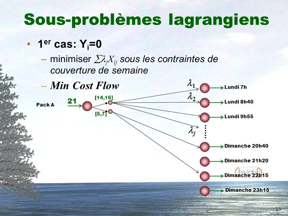 23 Sous-problèmes lagrangiens 1 er cas: Y i =0 –minimiser j X ij sous les contraintes de couverture de semaine –Min Cost Flow Lundi 7h Dimanche 23h15 Lundi 8h40 Lundi 9h55 Dimanche 20h40 Dimanche 21h20 Dimanche 22h15 Pack A 21 [14,16] [5,7] 1 j 2