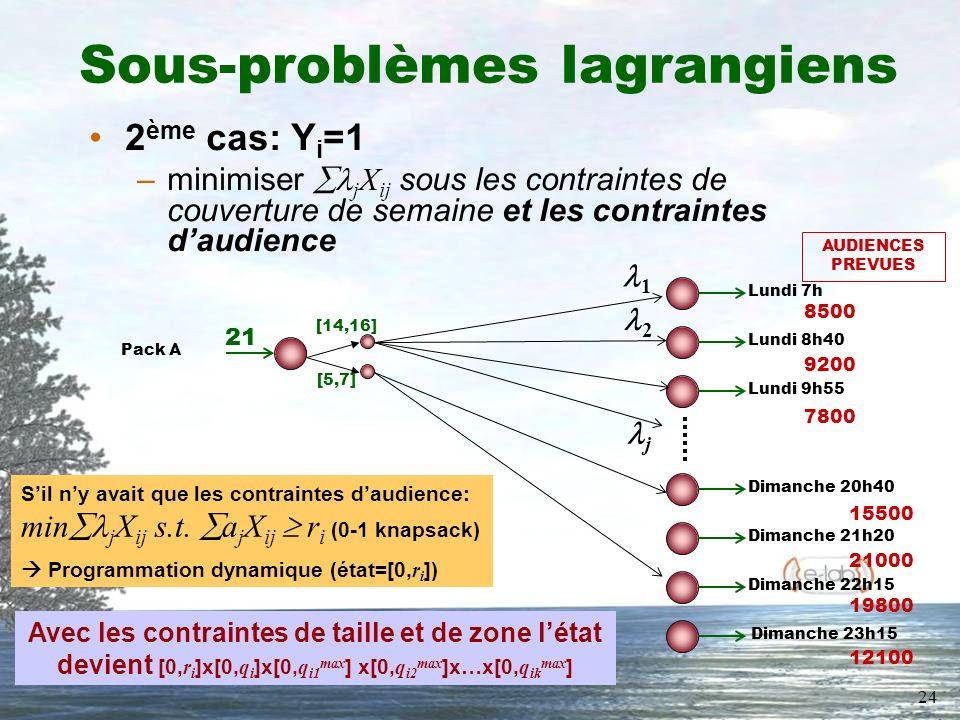 24 Sous-problèmes lagrangiens 2 ème cas: Y i =1 –minimiser j X ij sous les contraintes de couverture de semaine et les contraintes daudience Lundi 7h