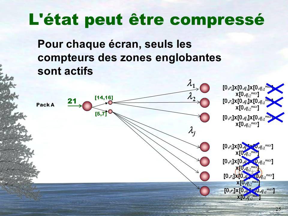 25 L'état peut être compressé Pack A 21 [14,16] [5,7] 1 j 2 [0, r i ]x[0, q i ]x[0, q i1 max ] x[0, q i2 max ] Pour chaque écran, seuls les compteurs