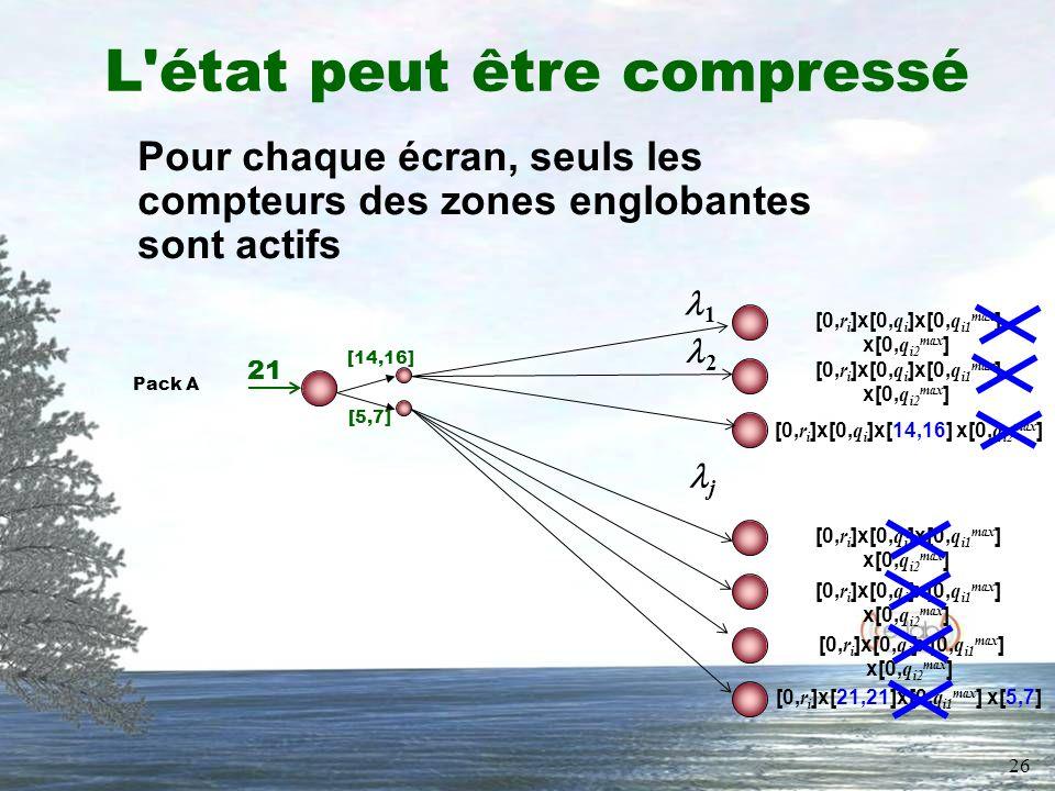 26 L état peut être compressé Pour chaque écran, seuls les compteurs des zones englobantes sont actifs Pack A 21 [14,16] [5,7] 1 j 2 [0, r i ]x[0, q i ]x[0, q i1 max ] x[0, q i2 max ] [0, r i ]x[0, q i ]x[14,16] x[0, q i2 max ] [0, r i ]x[0, q i ]x[0, q i1 max ] x[0, q i2 max ] [0, r i ]x[21,21]x[0, q i1 max ] x[5,7]