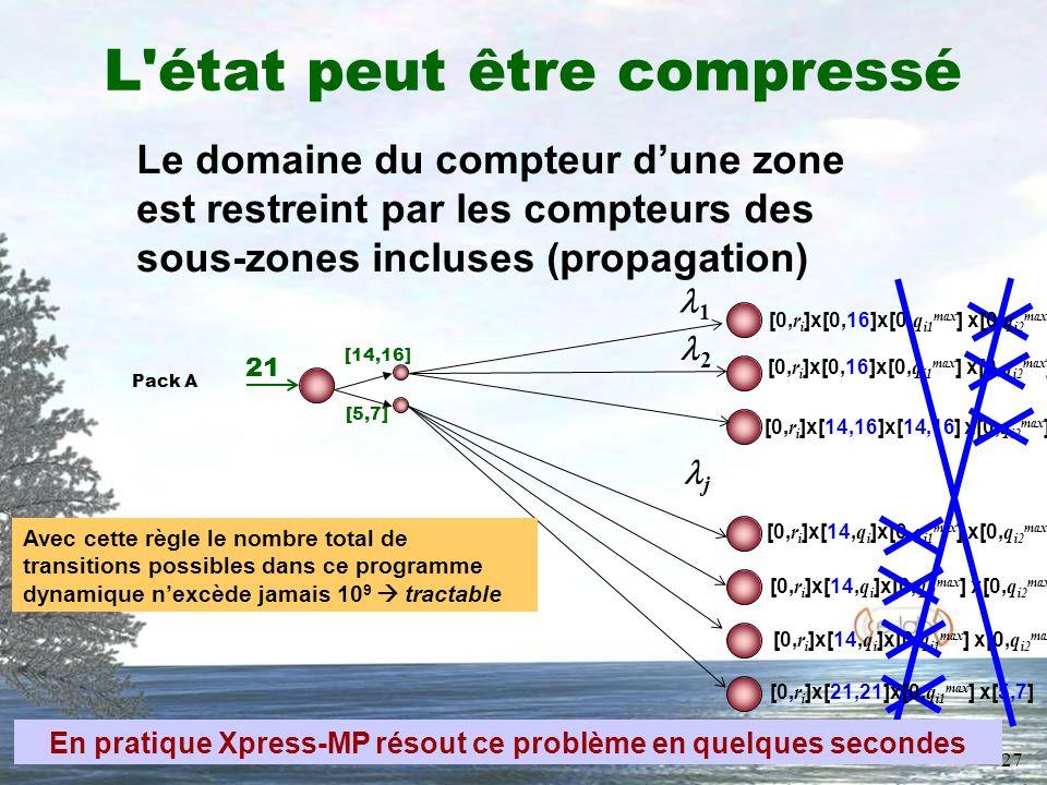 27 L état peut être compressé Pack A 21 [14,16] [5,7] 1 j 2 [0, r i ]x[14,16]x[14,16] x[0, q i2 max ] [0, r i ]x[0,16]x[0, q i1 max ] x[0, q i2 max ] [0, r i ]x[14, q i ]x[0, q i1 max ] x[0, q i2 max ] [0, r i ]x[0,16]x[0, q i1 max ] x[0, q i2 max ] Le domaine du compteur dune zone est restreint par les compteurs des sous-zones incluses (propagation) [0, r i ]x[21,21]x[0, q i1 max ] x[5,7] Avec cette règle le nombre total de transitions possibles dans ce programme dynamique nexcède jamais 10 9 tractable En pratique Xpress-MP résout ce problème en quelques secondes