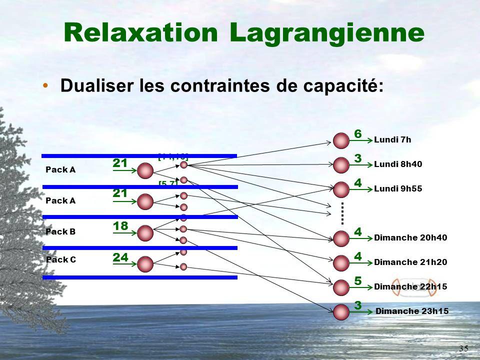 35 Relaxation Lagrangienne Dualiser les contraintes de capacité: Pack C Lundi 7h 6 Dimanche 23h15 3 Lundi 8h40 3 Lundi 9h55 4 Dimanche 20h40 4 Dimanche 21h20 4 Dimanche 22h15 5 Pack A Pack B 18 24 21 [14,16] [5,7]