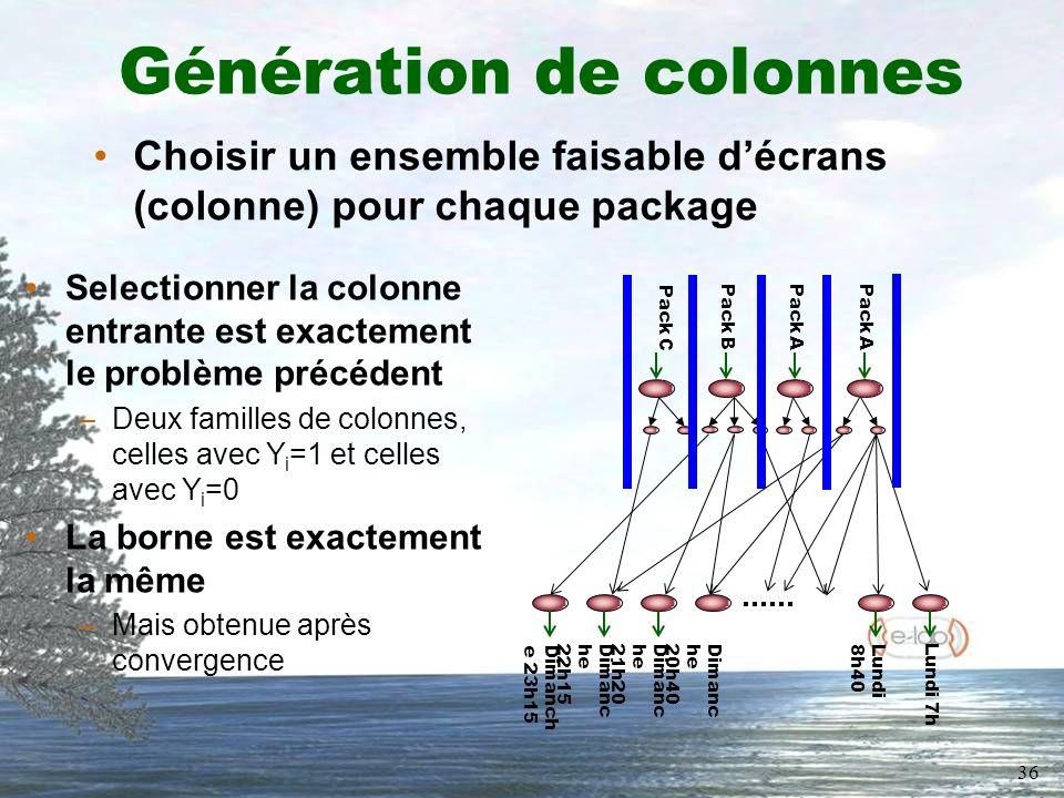 36 Génération de colonnes Choisir un ensemble faisable décrans (colonne) pour chaque package Pack C Lundi 7h Dimanch e 23h15 Lundi 8h40 Dimanc he 20h40 Dimanc he 21h20 Dimanc he 22h15 Pack A Pack B Selectionner la colonne entrante est exactement le problème précédent –Deux familles de colonnes, celles avec Y i =1 et celles avec Y i =0 La borne est exactement la même –Mais obtenue après convergence