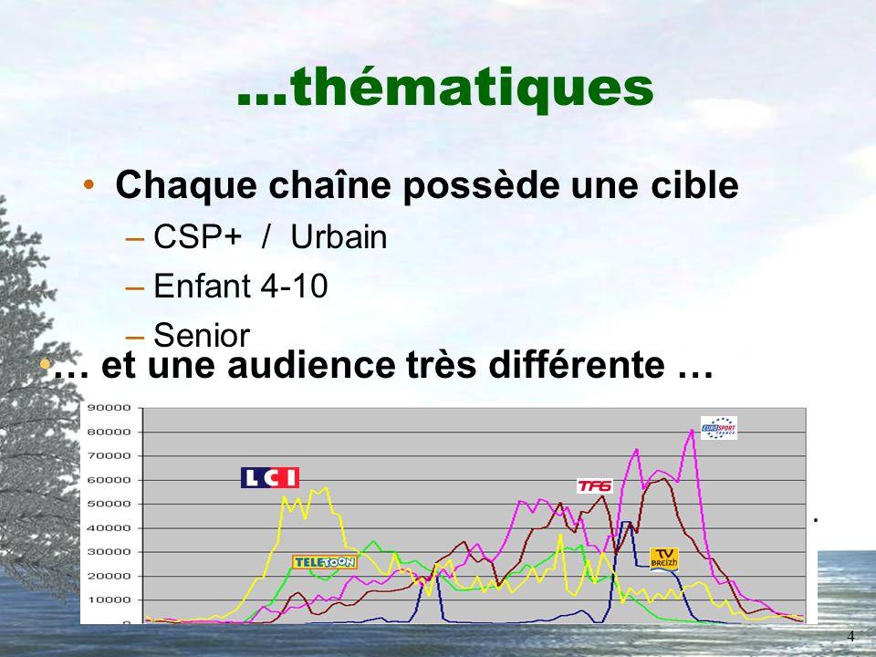 4 …thématiques Chaque chaîne possède une cible –CSP+ / Urbain –Enfant 4-10 –Senior … et une audience très différente …