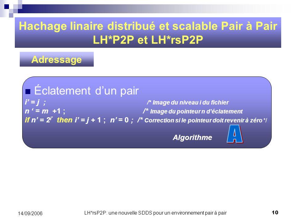 LH*rsP2P: une nouvelle SDDS pour un environnement pair à pair10 14/09/2006 Hachage linaire distribué et scalable Pair à Pair LH*P2P et LH*rsP2P Éclate