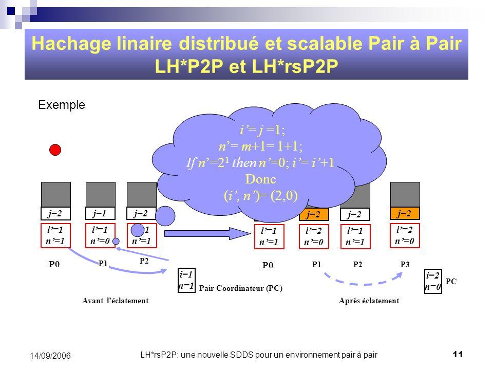 LH*rsP2P: une nouvelle SDDS pour un environnement pair à pair11 14/09/2006 Hachage linaire distribué et scalable Pair à Pair LH*P2P et LH*rsP2P Avant