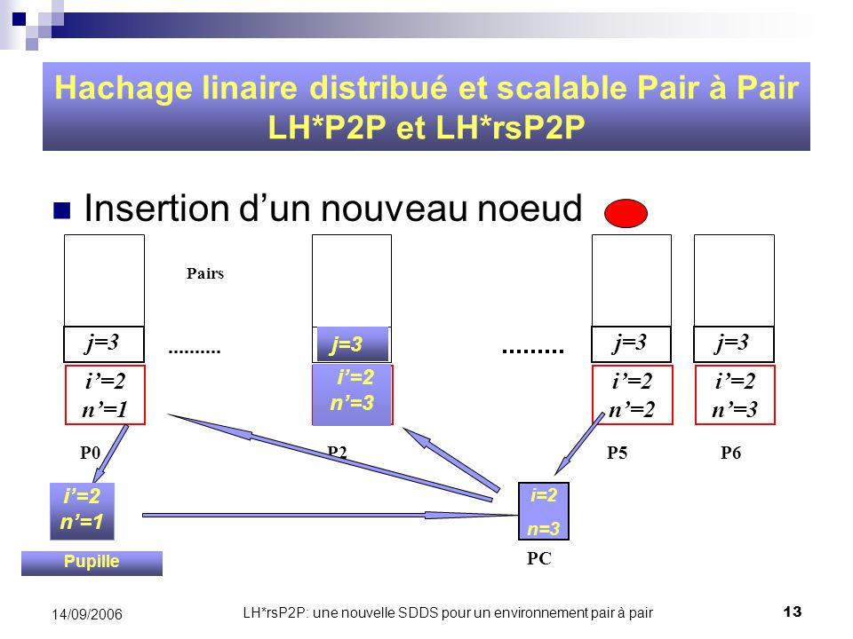LH*rsP2P: une nouvelle SDDS pour un environnement pair à pair13 14/09/2006 Insertion dun nouveau noeud Hachage linaire distribué et scalable Pair à Pa