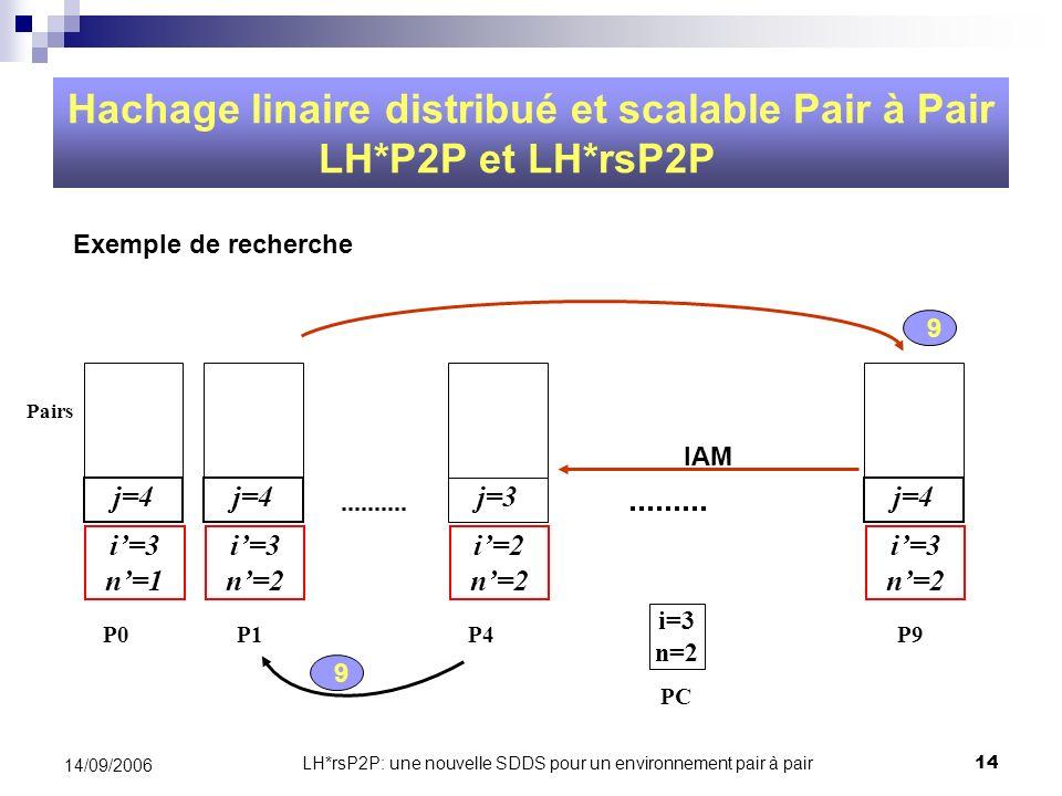LH*rsP2P: une nouvelle SDDS pour un environnement pair à pair14 14/09/2006 Hachage linaire distribué et scalable Pair à Pair LH*P2P et LH*rsP2P PC i=3
