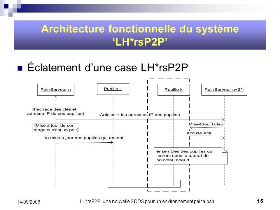 LH*rsP2P: une nouvelle SDDS pour un environnement pair à pair15 14/09/2006 Architecture fonctionnelle du système LH*rsP2P Éclatement dune case LH*rsP2